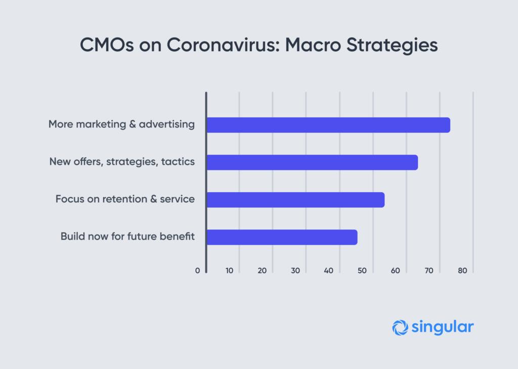 Estrategias macro en tiempos del Coronavirus